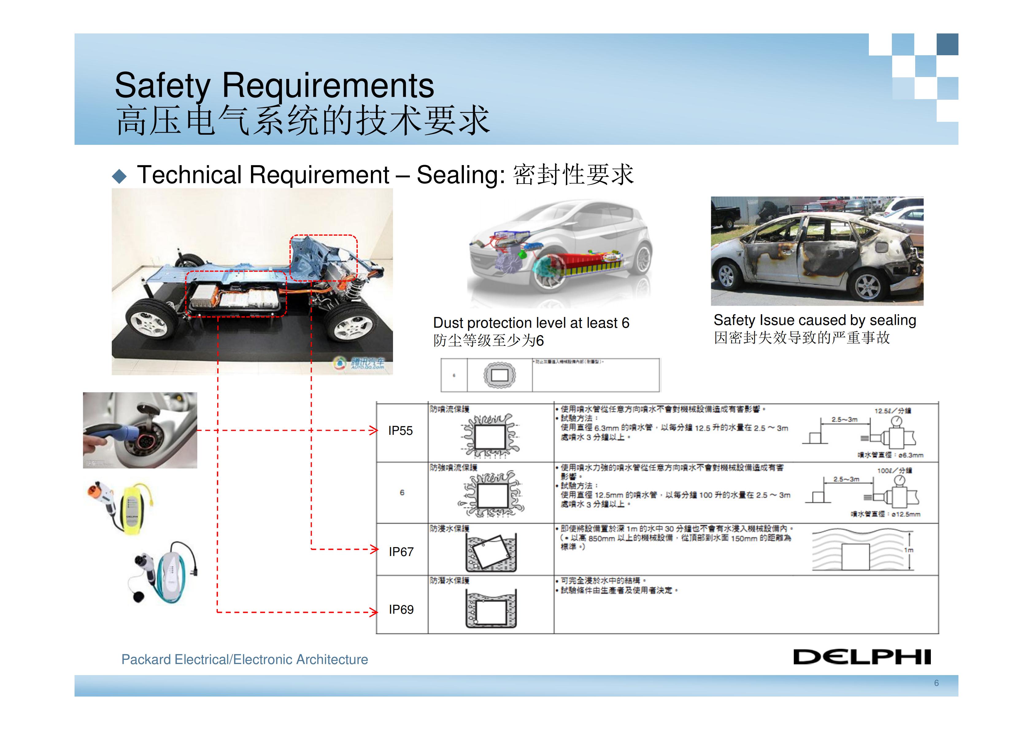 德尔福-新能源汽车高压电气系统架构_05