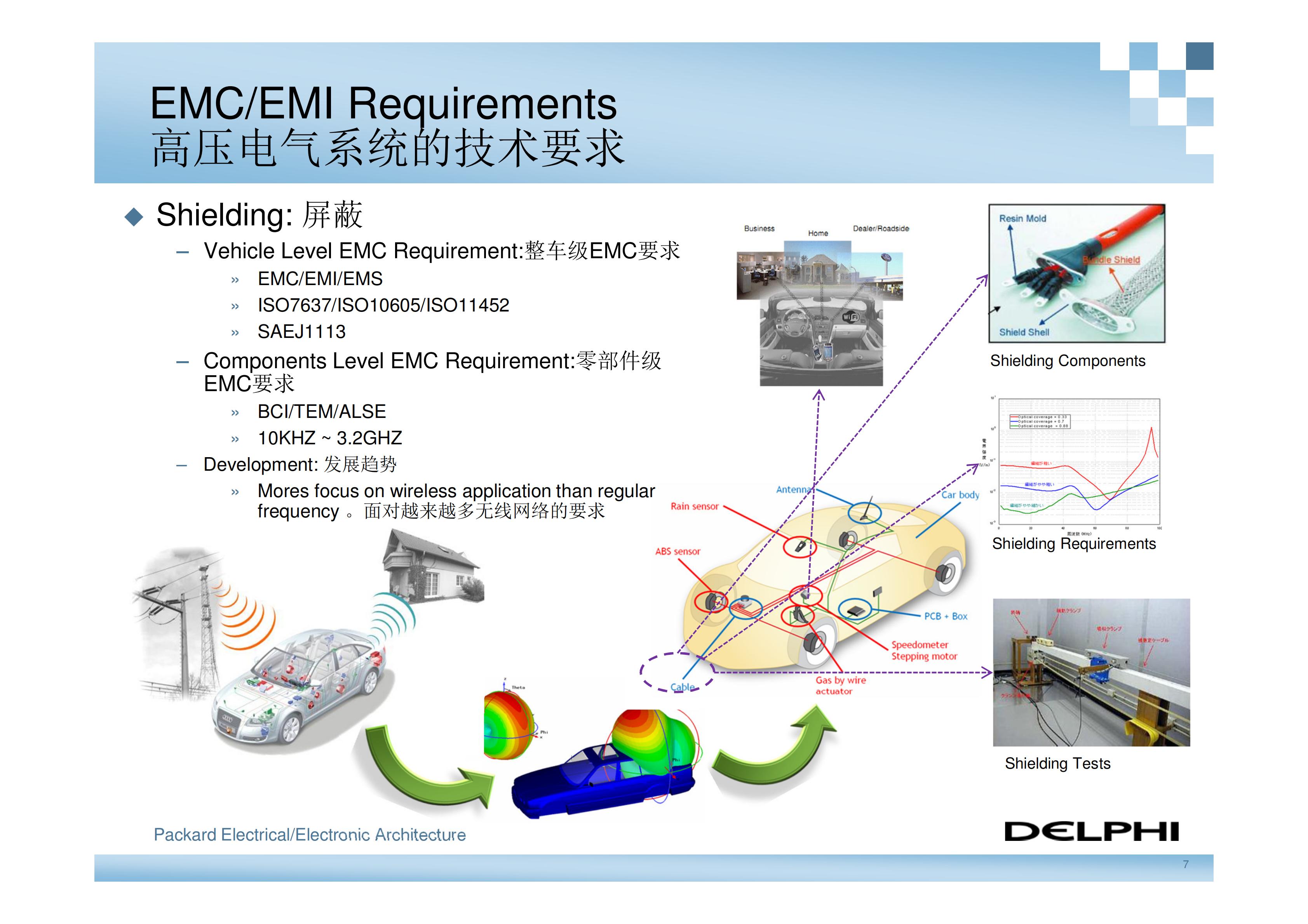 德尔福-新能源汽车高压电气系统架构_06