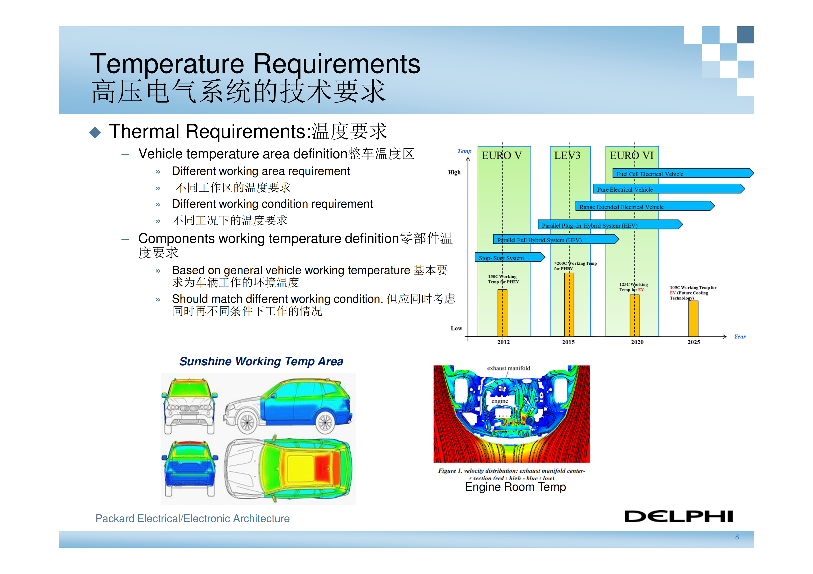 德尔福-新能源汽车高压电气系统架构_07