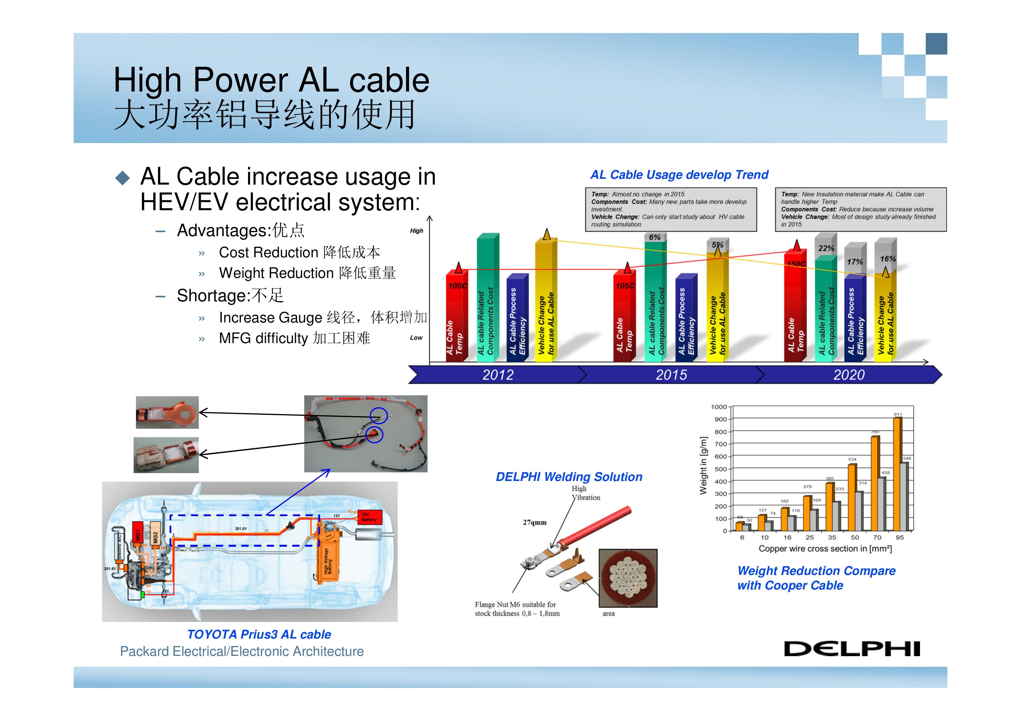德尔福-新能源汽车高压电气系统架构_08