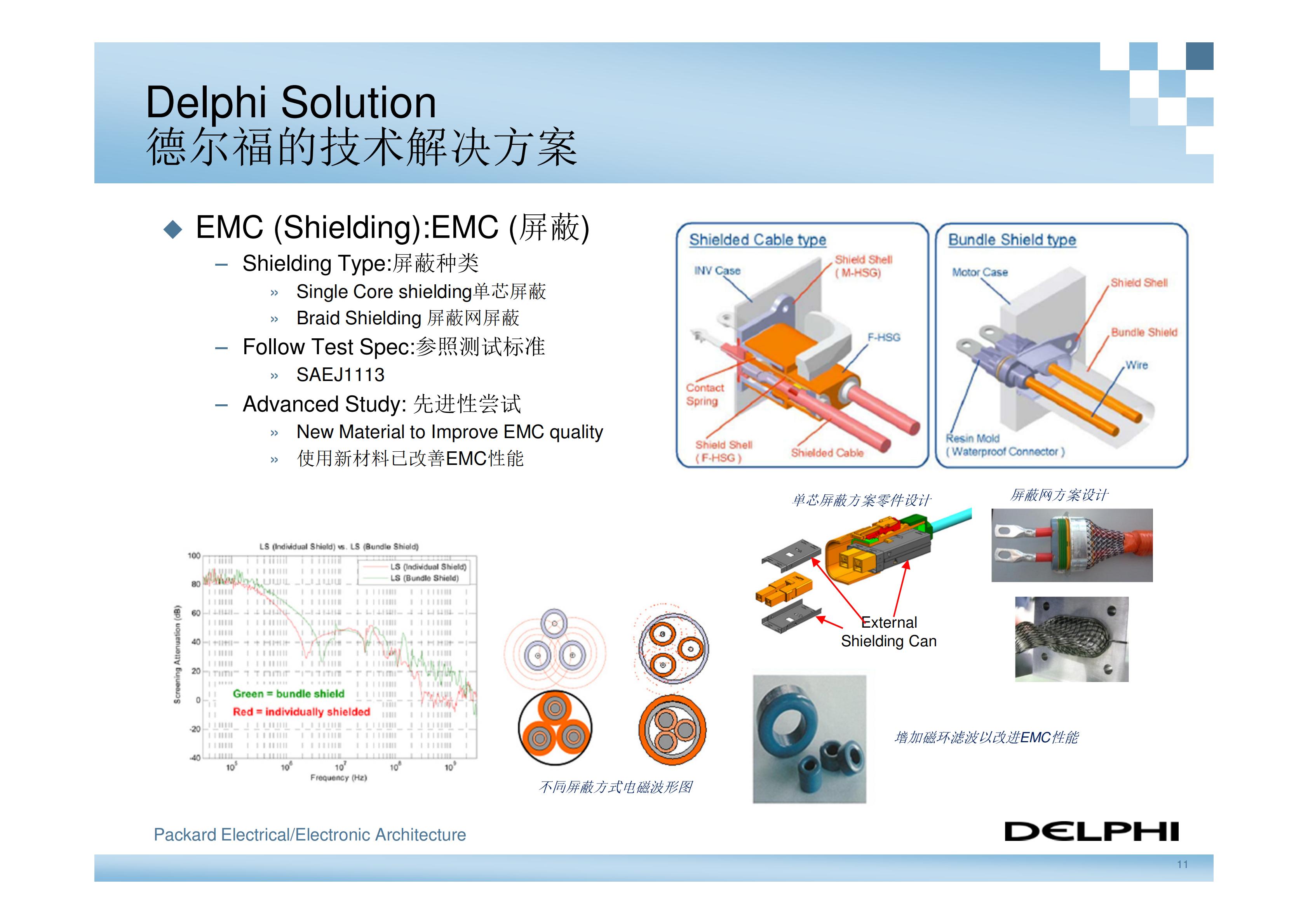 德尔福-新能源汽车高压电气系统架构_10
