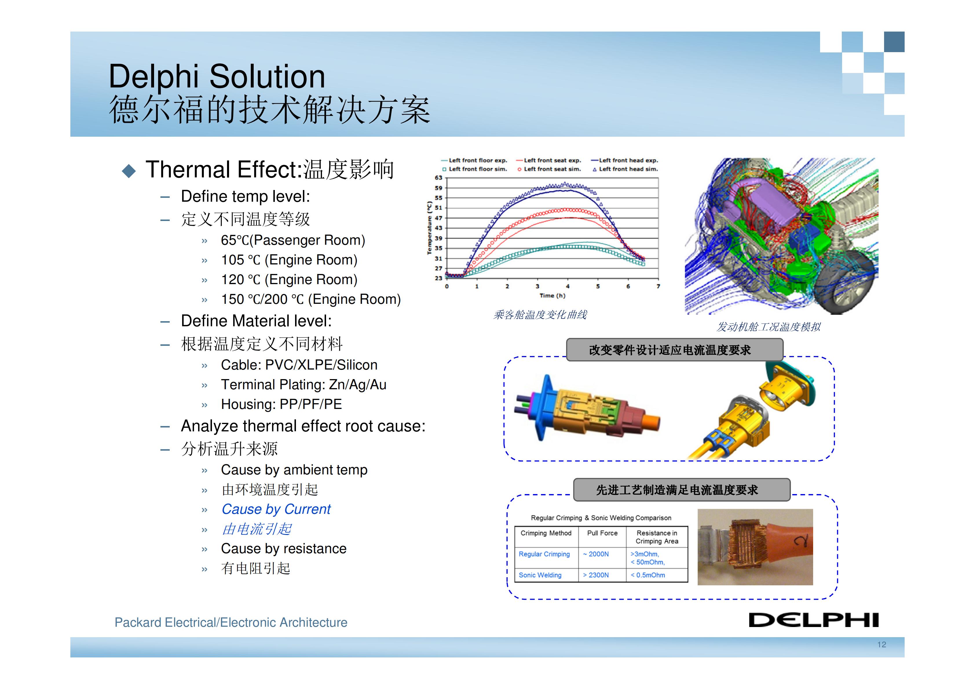 德尔福-新能源汽车高压电气系统架构_11