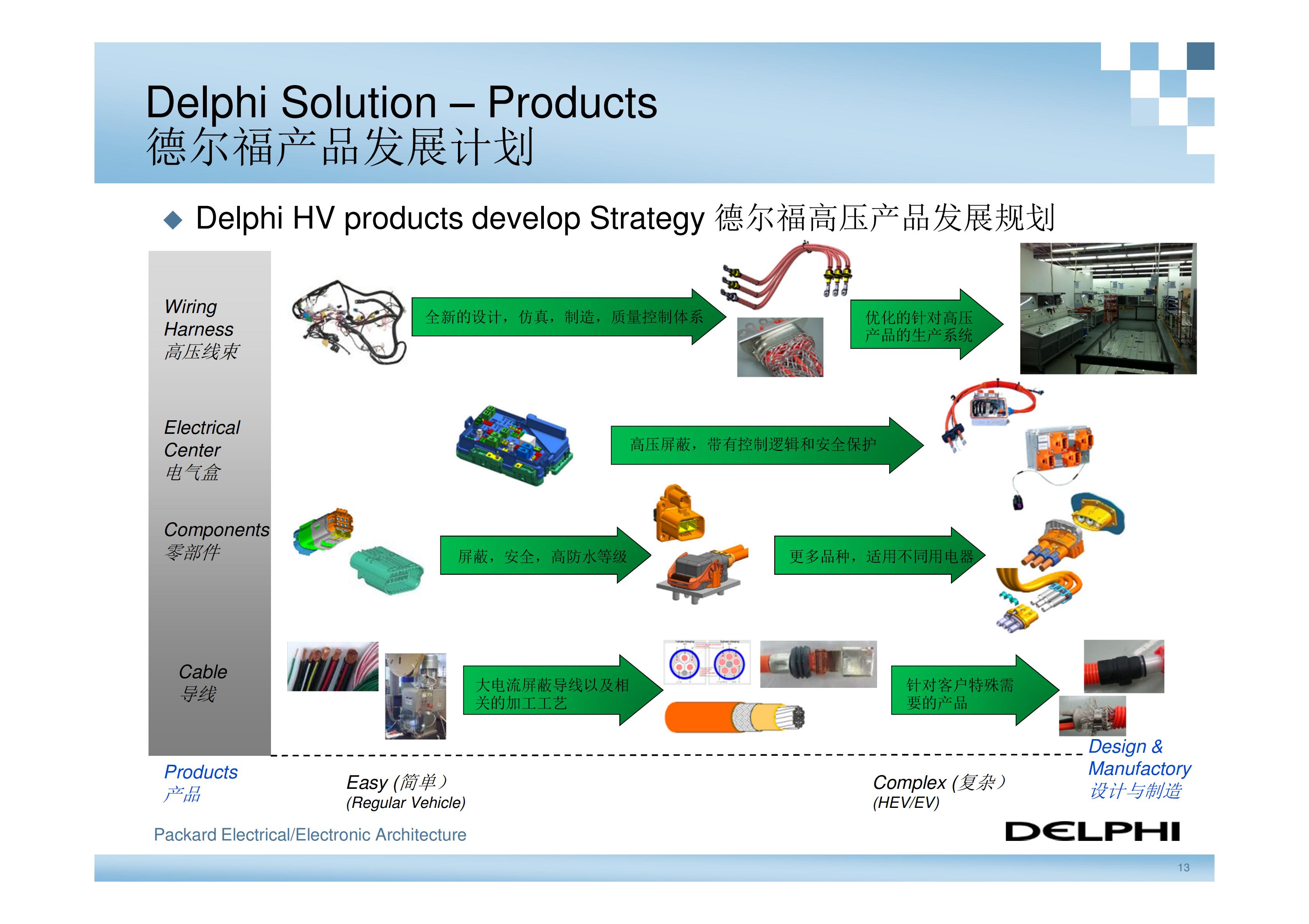 德尔福-新能源汽车高压电气系统架构_12