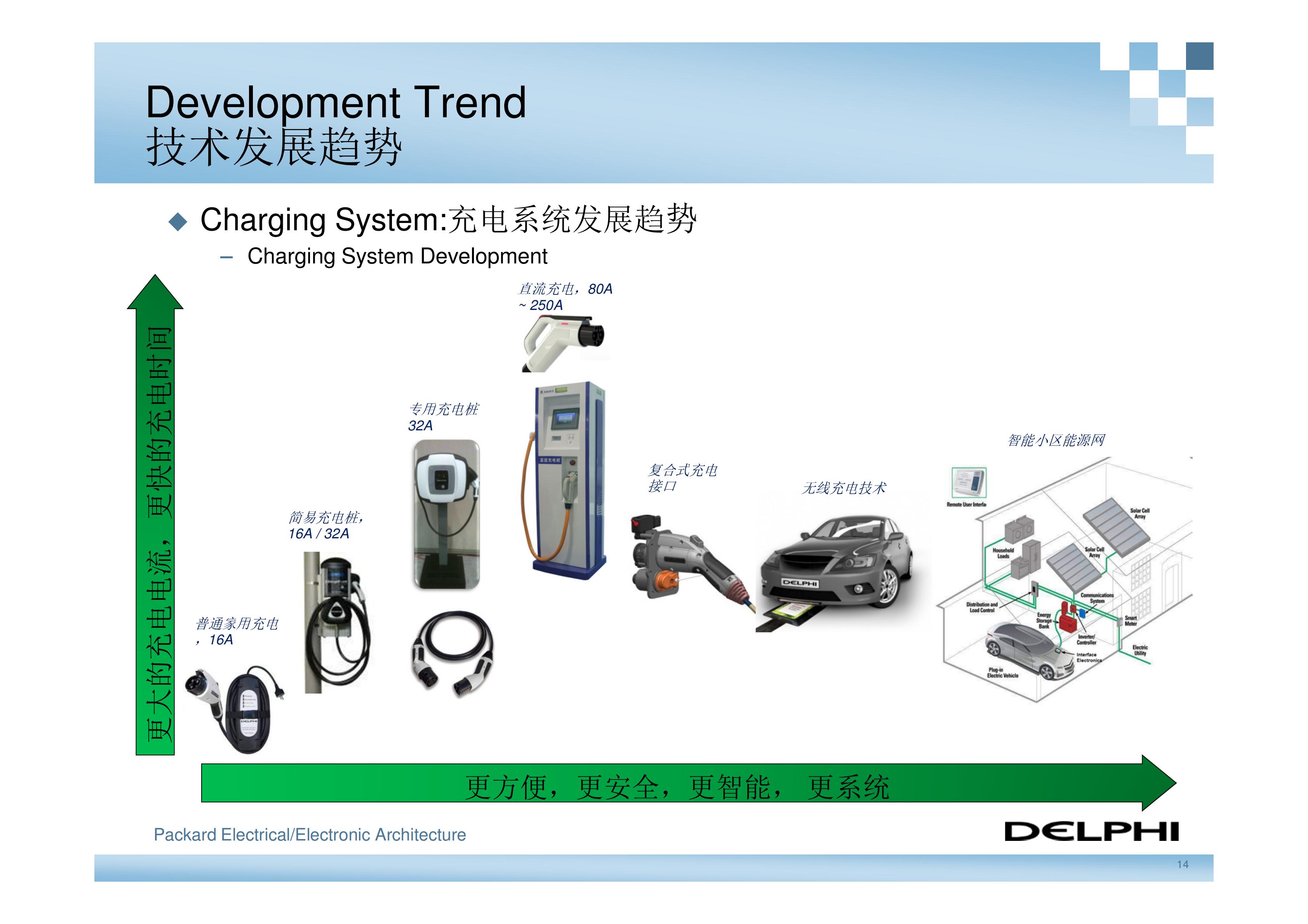德尔福-新能源汽车高压电气系统架构_13