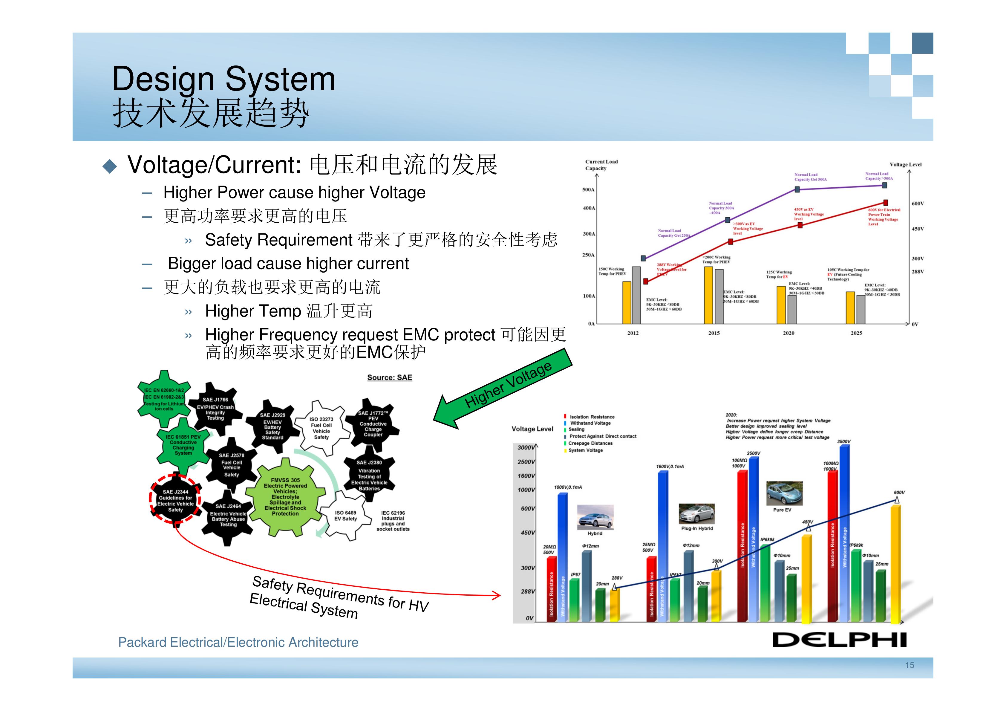 德尔福-新能源汽车高压电气系统架构_14