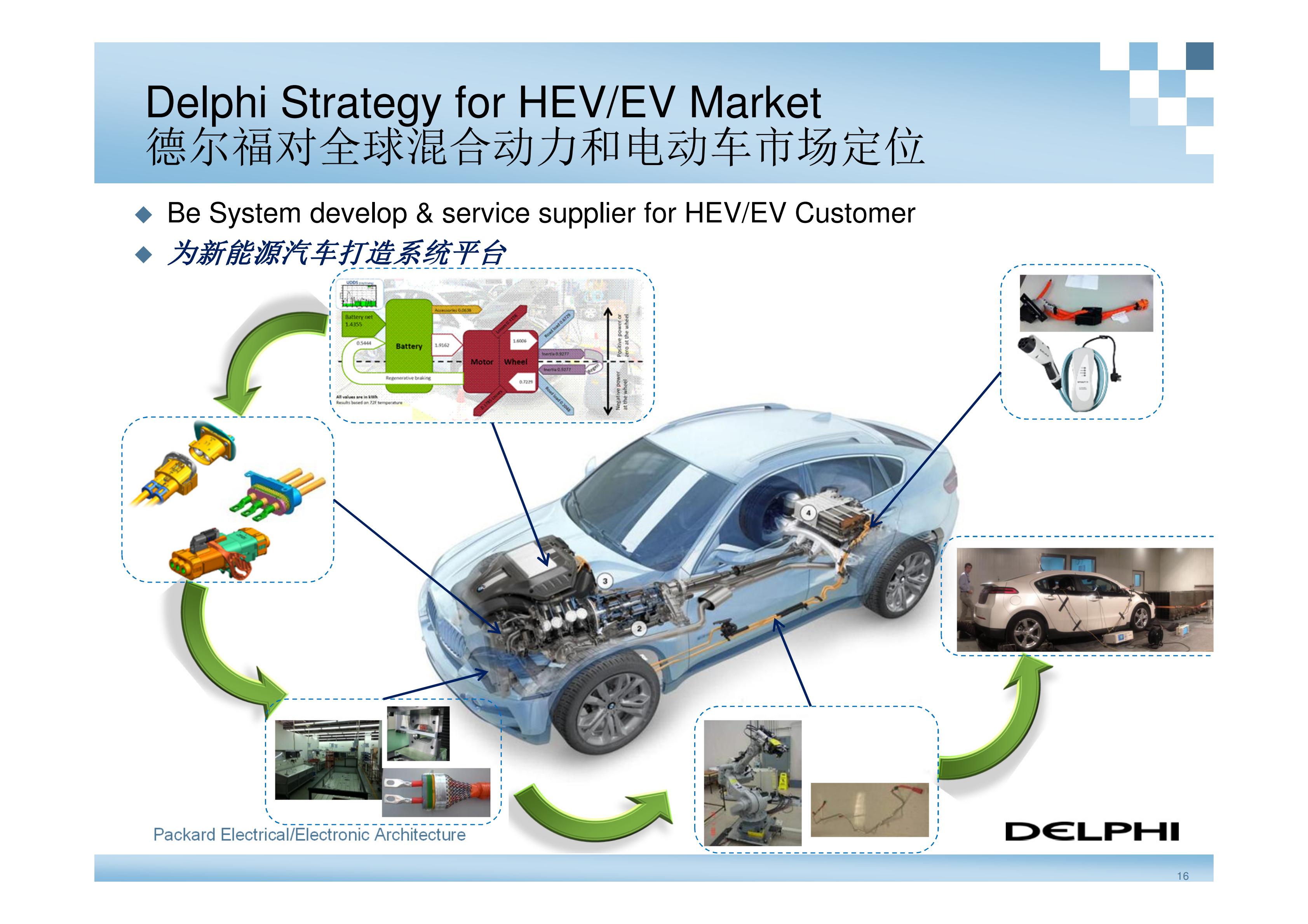 德尔福-新能源汽车高压电气系统架构_15