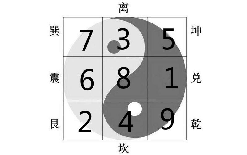 玄空飞星8入中宫的飞布路径图