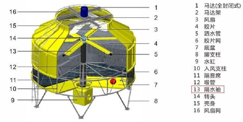 圆塔结构图