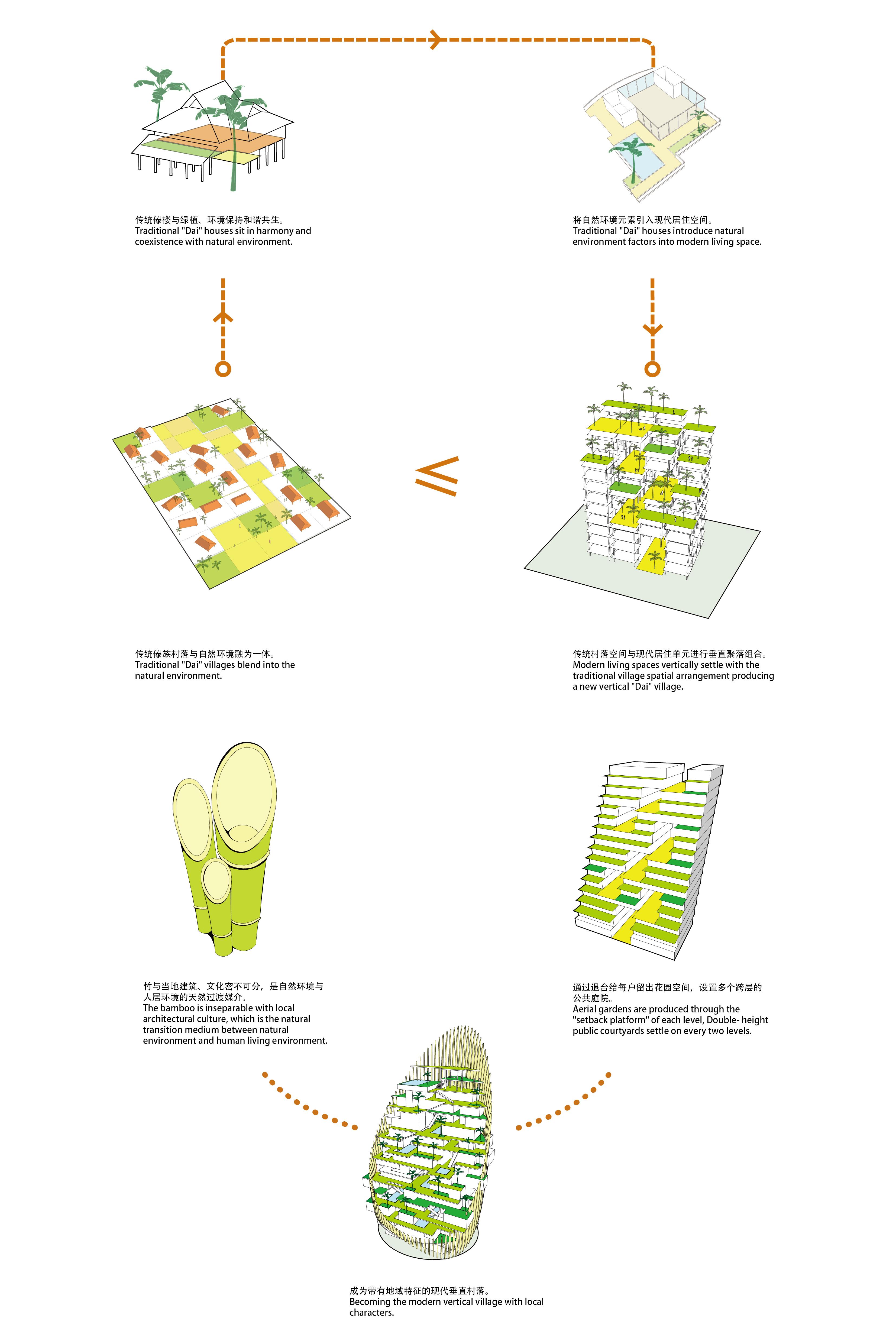 Xishuangbanna_Diagram_Concept