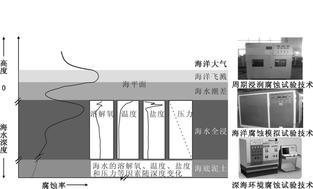 钢铁材料环境腐蚀野外台站试验技术与监测评估-3