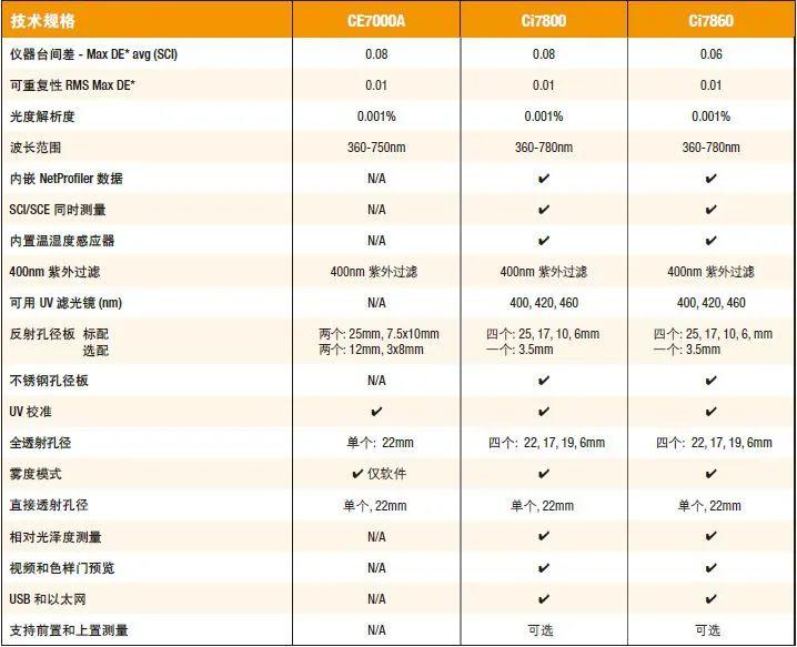 Ci7x00系列�a品�_展以�f�Q新政策2