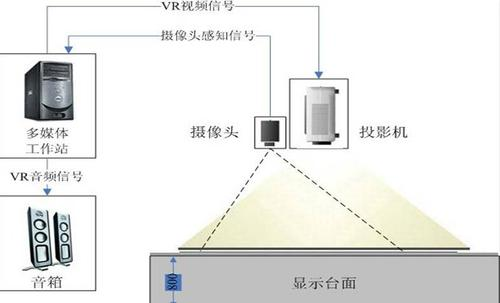 互动投影系统都需要什么要求和设备 ,怎么实现它?