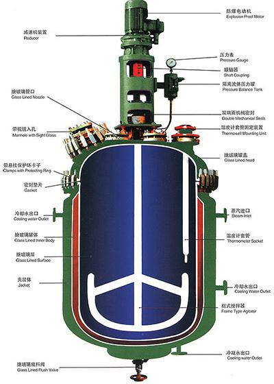 本剖面图:开式搪玻璃反应釜-即搪玻璃反应罐,配置防爆电机、摆线减速机、双端面机械密封、A型温套管、框式搅拌;其它配置或闭式的搪玻璃反应釜可参照该图400