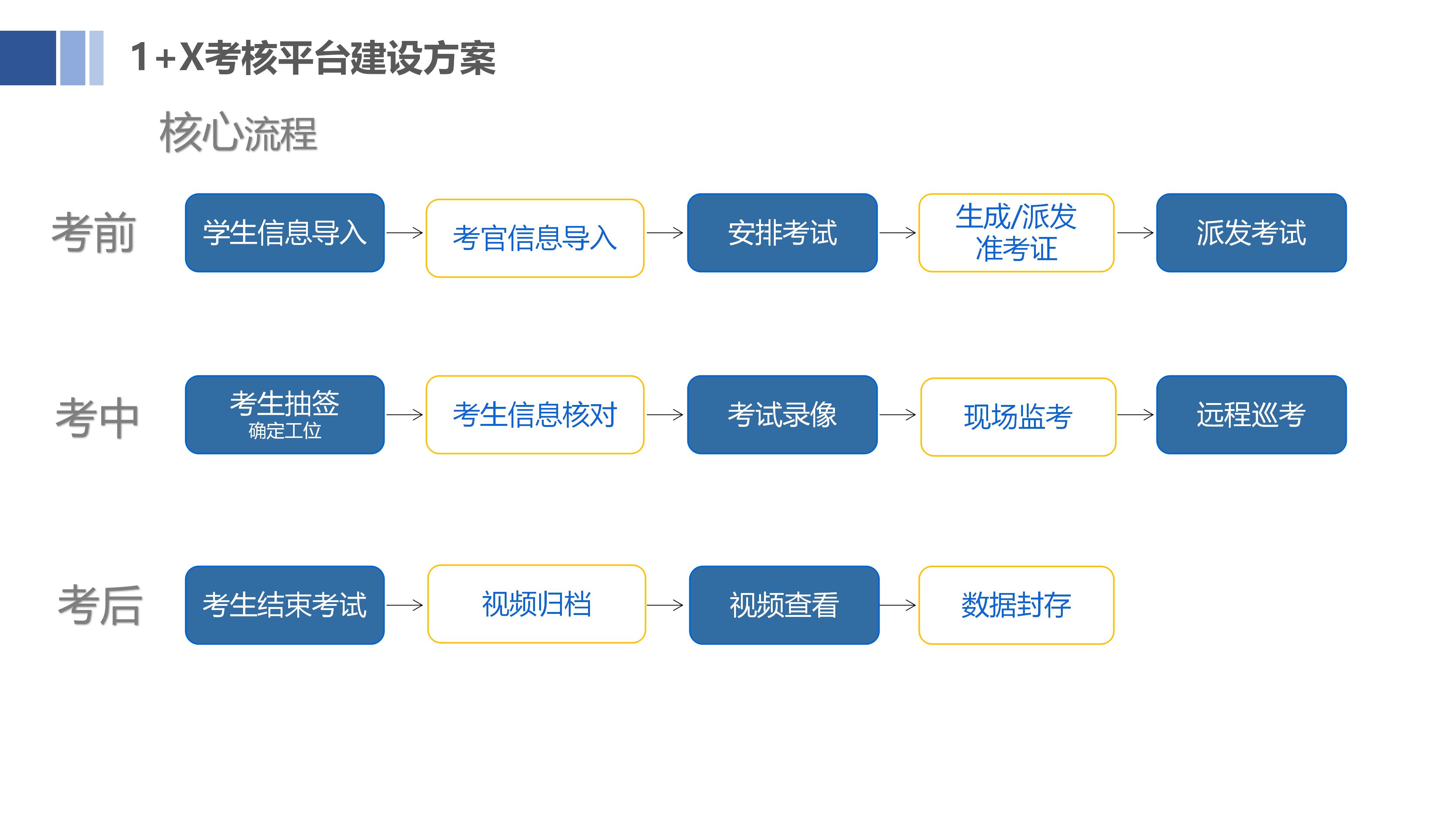 1-X职业技能考核平台v1.0_09