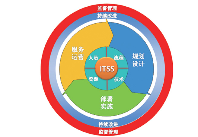 ITSS1