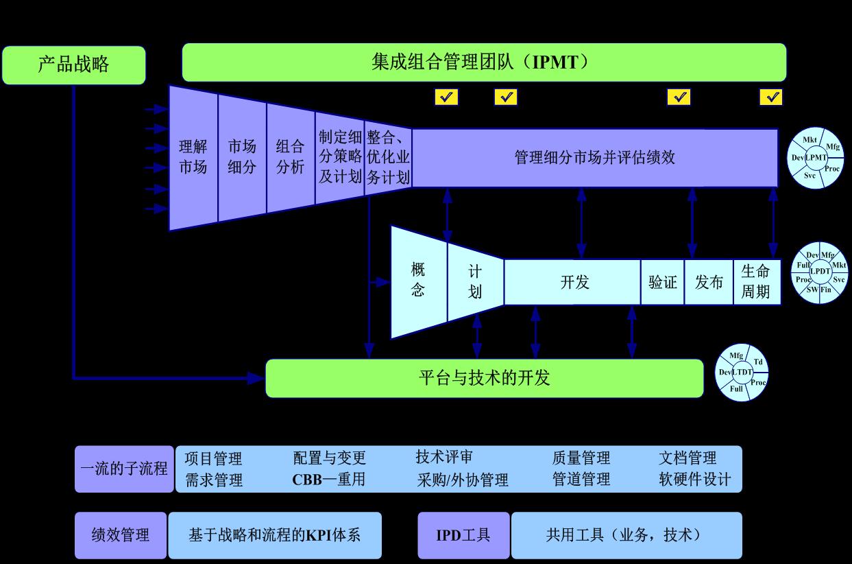 IPD框架