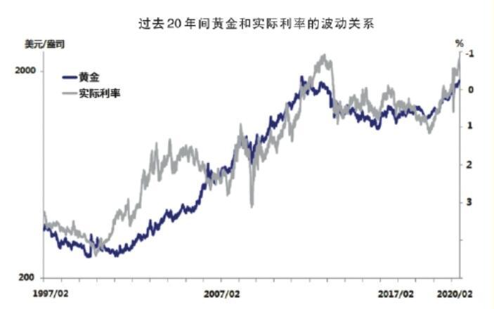 黄金和美元实际利率的关系