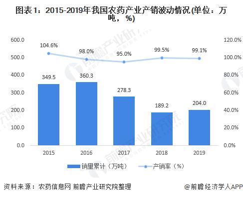 图表1:2015-2019年我国农药产业产销波动情况(单位:万吨,%)