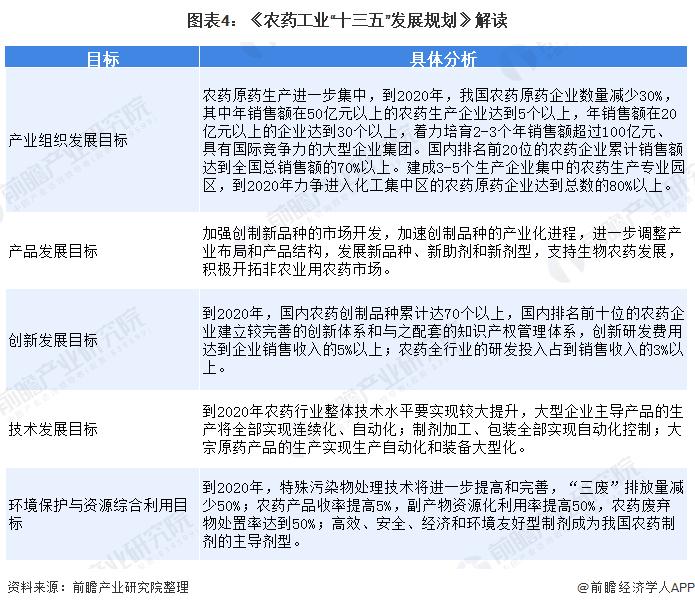 """图表4:《农药工业""""十三五""""发展规划》解读"""