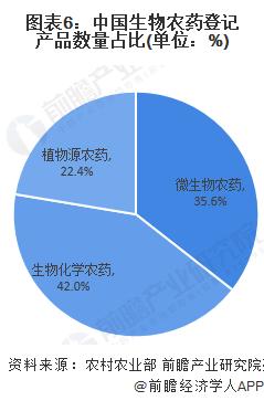 图表6:中国生物农药登记产品数量占比(单位:%)