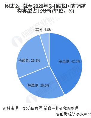 图表2:截至2020年5月底我国农药结构类型占比分析(单位:%)