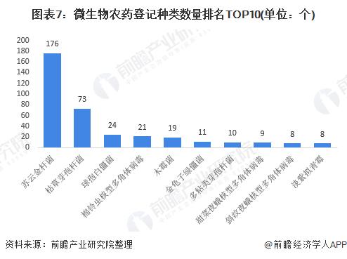 图表7:微生物农药登记种类数量排名TOP10(单位:个)