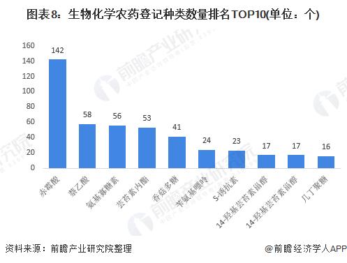 图表8:生物化学农药登记种类数量排名TOP10(单位:个)