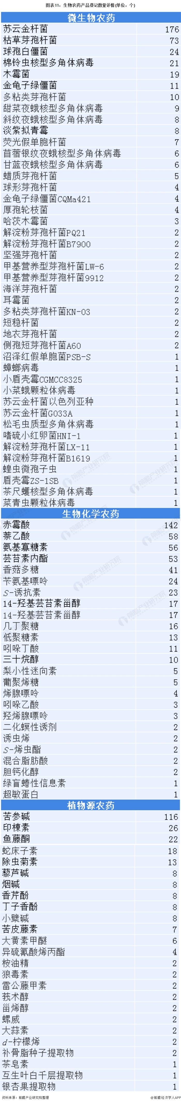 图表11:生物农药产品登记数量详情(单位:个)