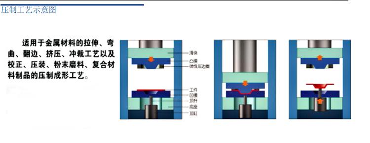 四柱式挤压成型液压机任选装置