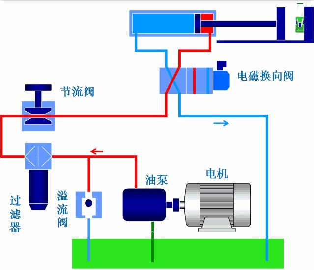液压系统分析介绍之二