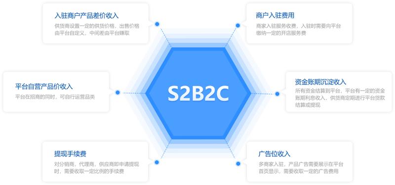S2B2C商城系统开发哪家好