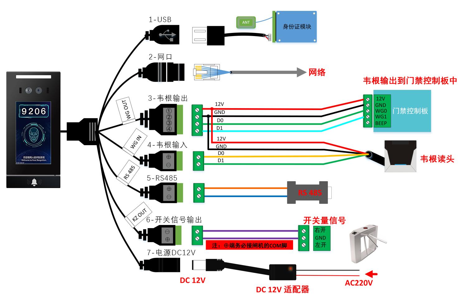汉玛智慧HM3101人脸识别终端机(智能人脸识别门禁系统方案)-产品接口定义图
