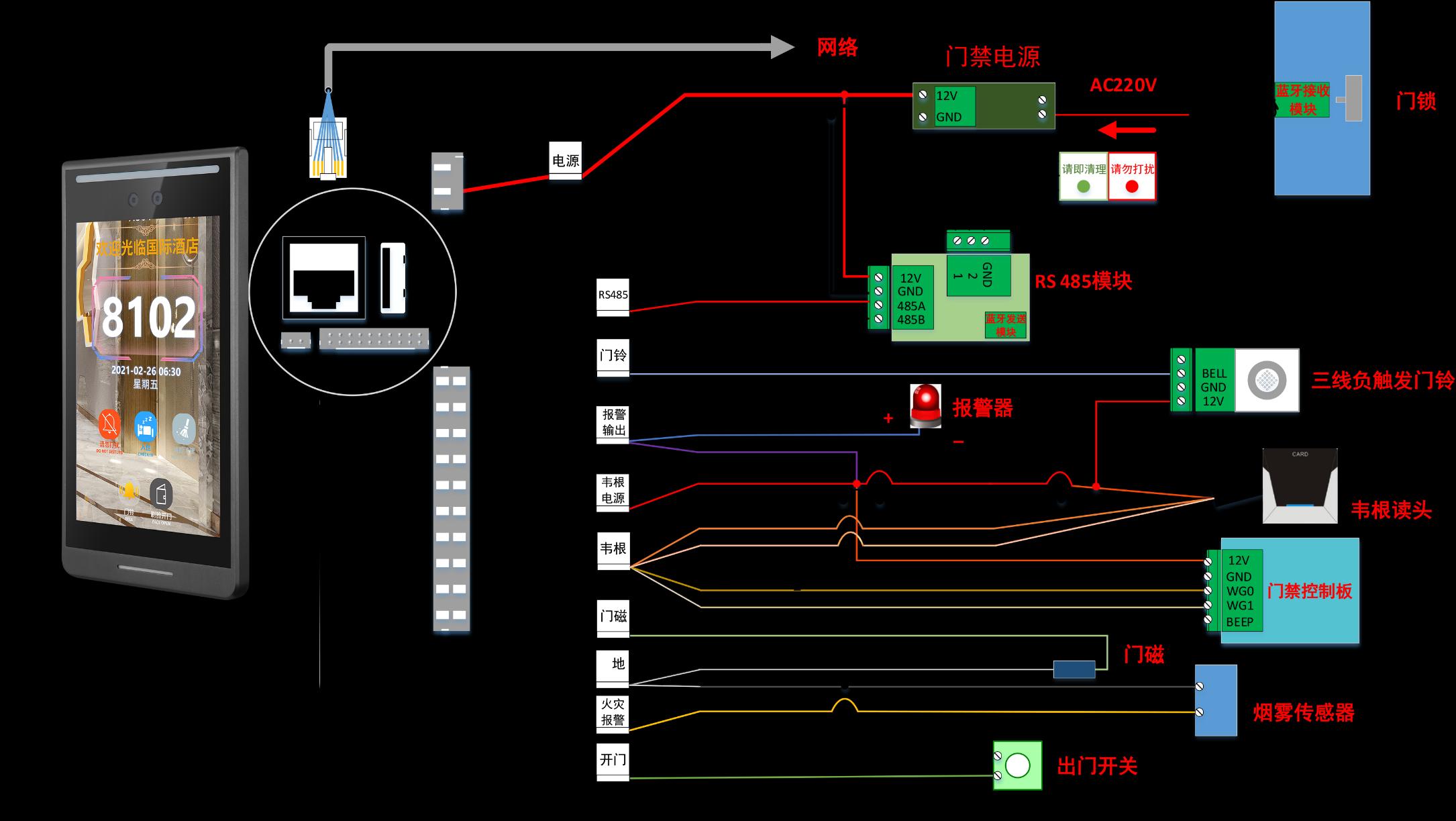 汉玛智慧HM8102触摸酒店人脸识别门禁系统-产品接口定义图
